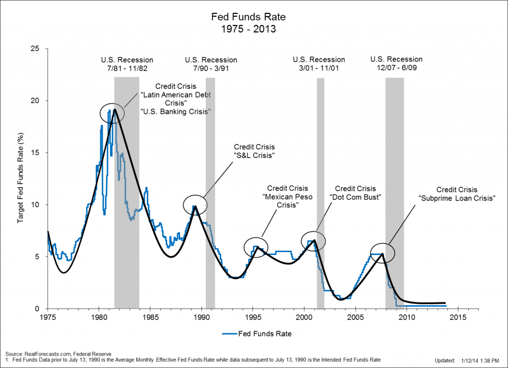 Fed-Funds-Rate-1975-2013