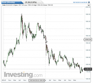 6-3 gold_long term
