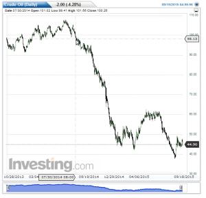 6-3 oil_long term