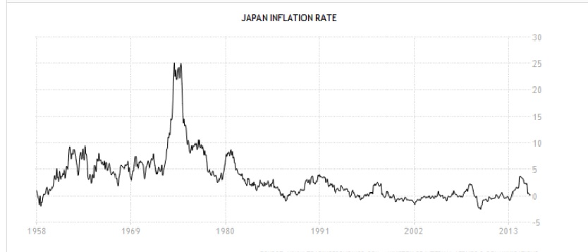 20151007Japan inflation rate