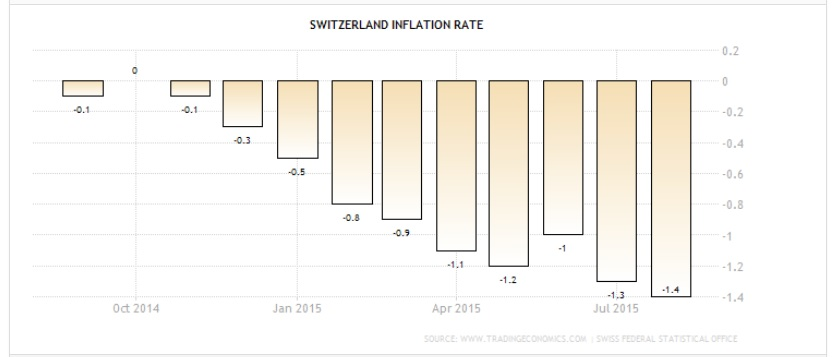 20151007Switzerland inflation rate