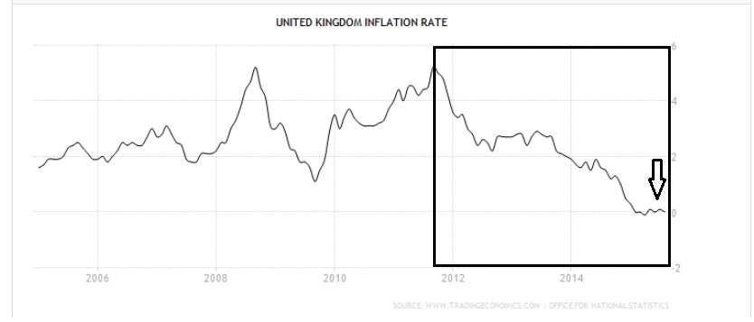 20151007UK inflation rate