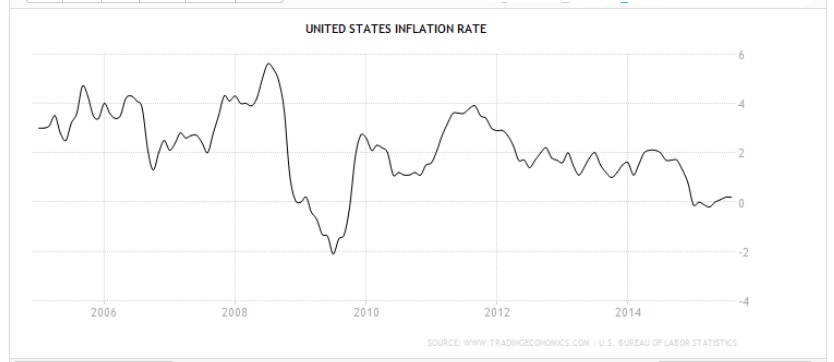 20151007US inflation rate to Aug 2015